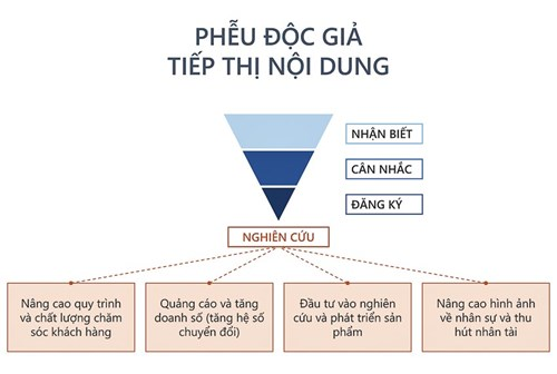 content-marketing-co-phai-so-luong-doc-gia-quyet-dinh-tat-ca-jpg.3331