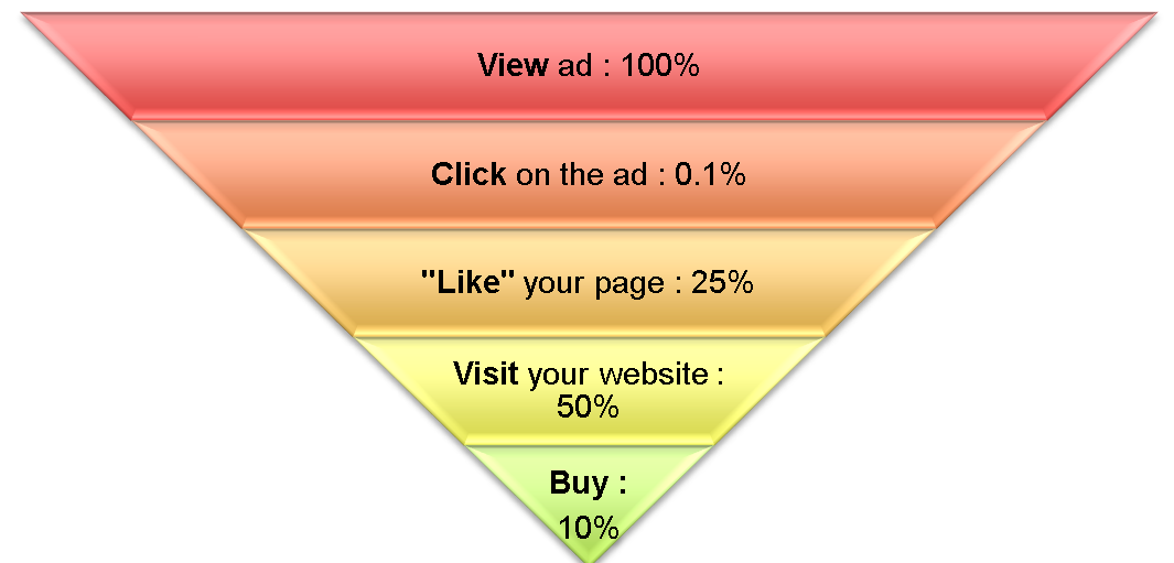 facebook-funnel-percentages.png