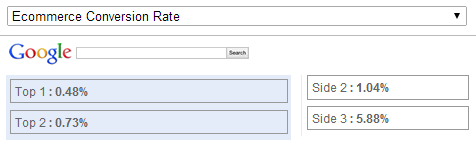keyword-position-conversion-rate-google-analytics-png.644