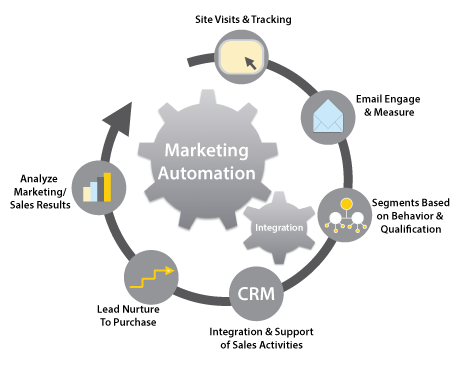 marketing-automation-graphic-png.1749
