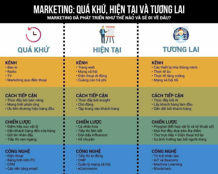 marketing-xua-va-ngay-nay-co-gi-khac-nhau-png.5448