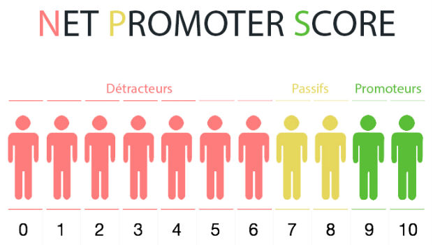 net-promoter-score-nps-tieu-chi-ve-chi-so-khach-hang-thien-cam-jpg.5515