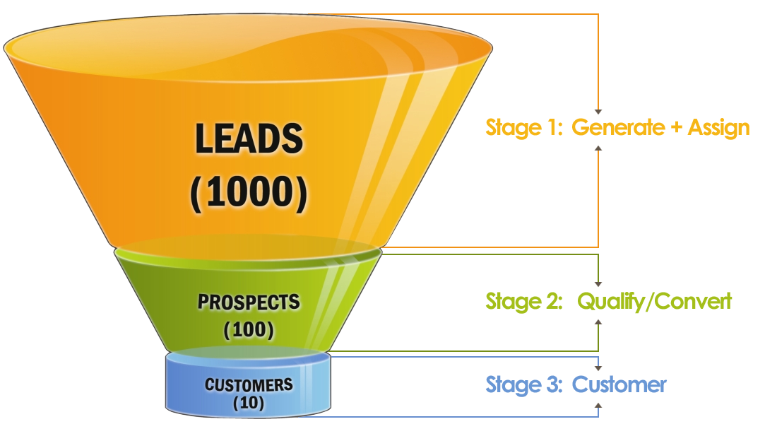 sales-funnel-chart-png.1417