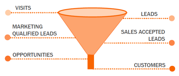 smarketing-funnel-resized-600-png.1393