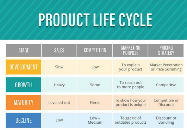 Su that ve vong doi san pham Product Life Cirle 2.png
