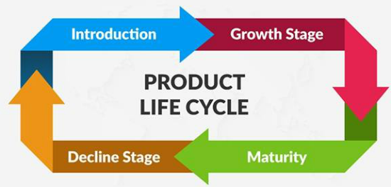 Su that ve vong doi san pham Product Life Cirle.png