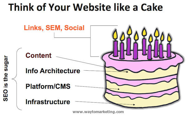 think-of-your-site-like-a-cake-jpg.459